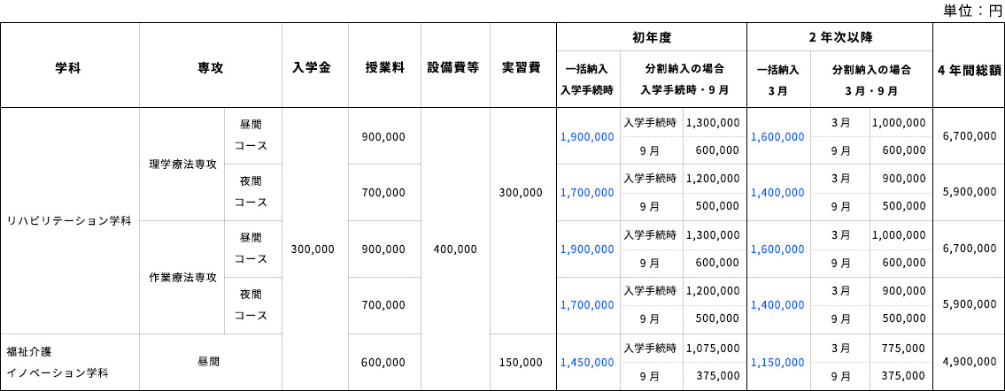 入学金・学費一覧表