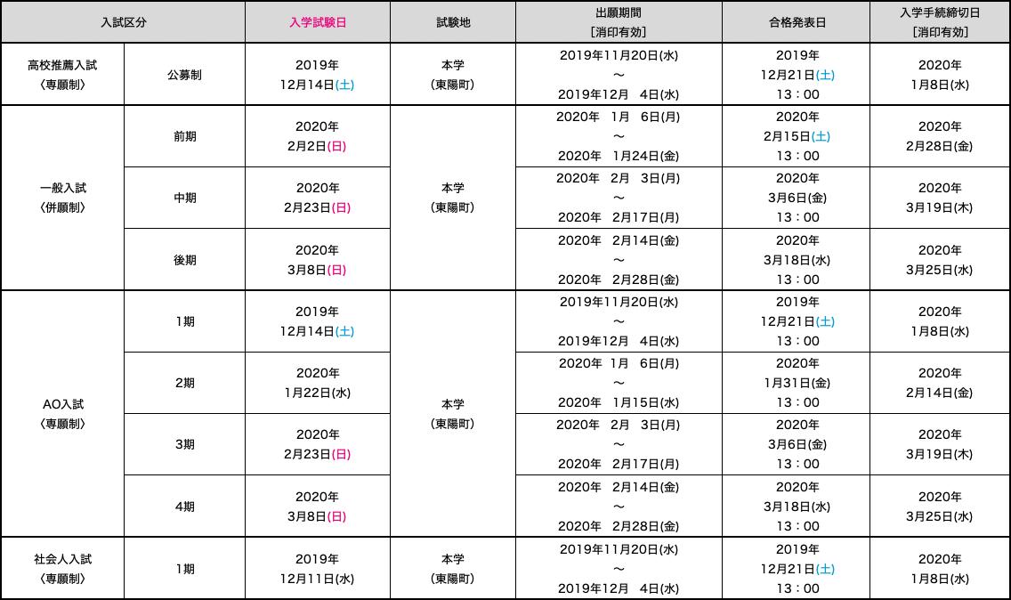 入試日程一覧 (リハビリテーション学部)の表